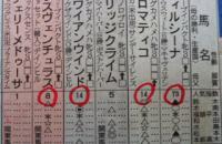 秋花賞 人気指数