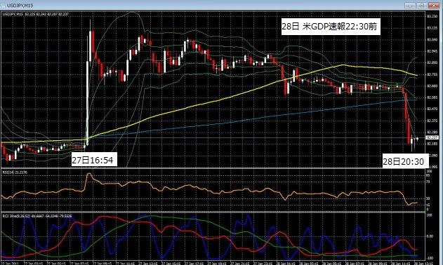20110128ドル円GDP前