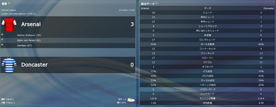 対アーセナル A 試合結果