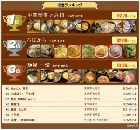 『麺屋 一燈』が大阪にやって来る♪-3