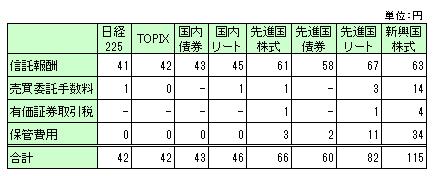 eMAXISシリーズ費用明細