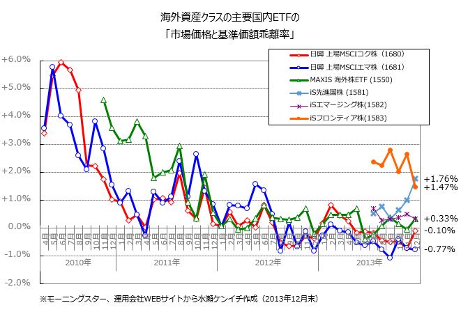 国内ETFの「基準価額と市場価格の乖離」(2013年12月末)
