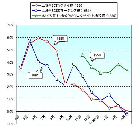 国内ETFのNAVと市場価格の乖離率推移