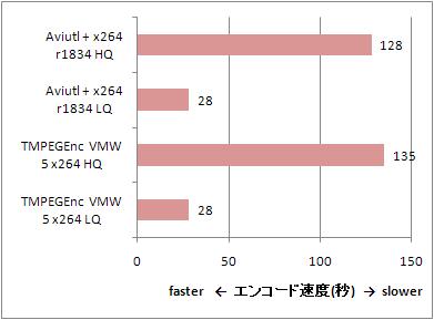 Test_20110103_x264_speed