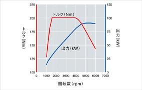 TSIエンジン性能曲線