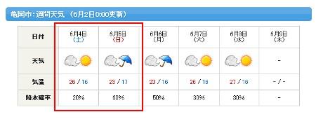 京都 ドゥリムトン もぎとりセール お天気