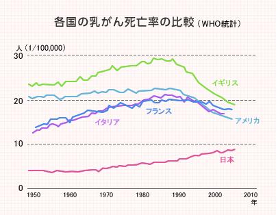 乳がん死亡率
