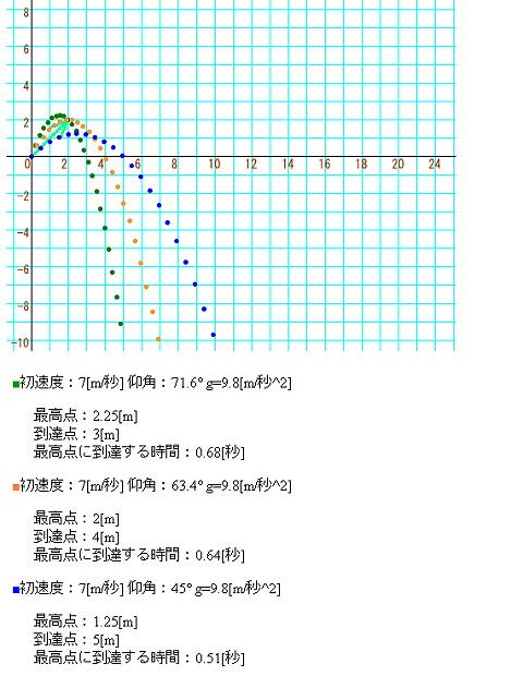 斜方投射 家の中での実験