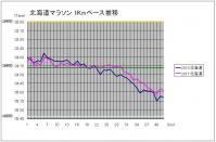 2011Hokkaido_pace.jpg