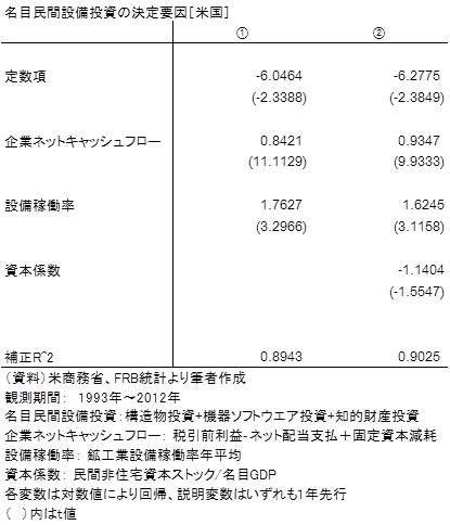20131130表1