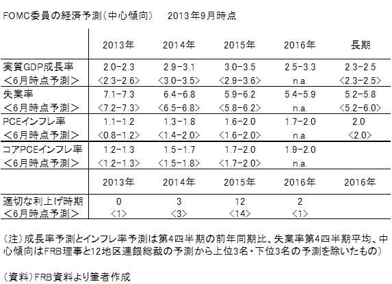 20131208表1