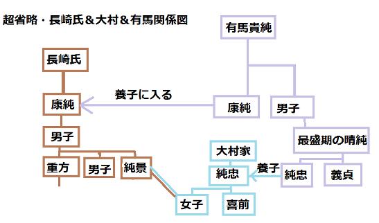 系図・長崎氏専用簡略版