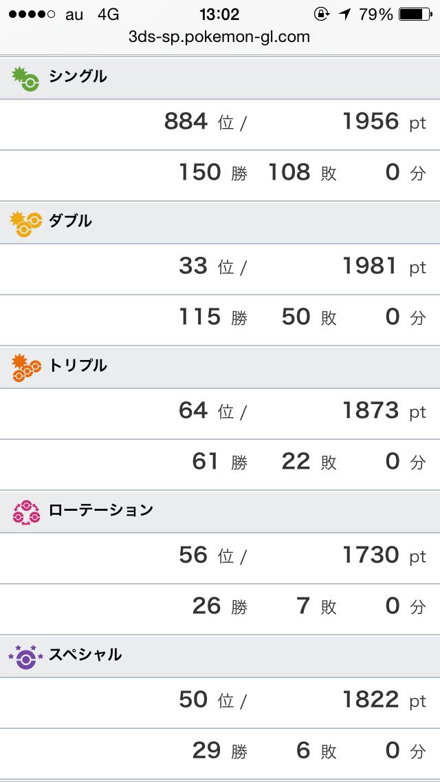 レートシーズン5結果
