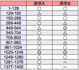 慶次修羅-モード別ゾーン期待度