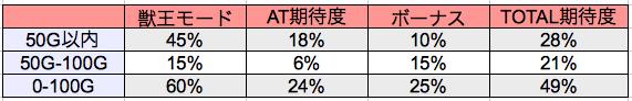 獣王-リセット後の獣王モード,ボーナス当選率