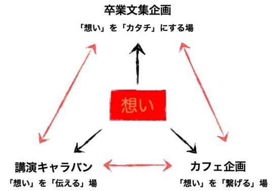 ソツセイ企画図