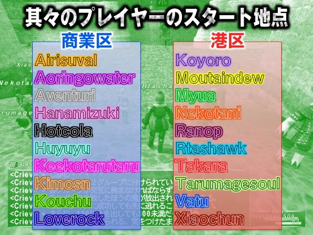 それぞれのプレイヤーのスタート地点