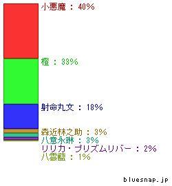 seibun_graph1