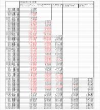 シュミレーション 低コストバランス型投資信託 7