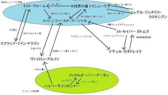 レベル9シンクロ関係図