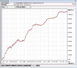AISTOCK損益シミュレーション累計