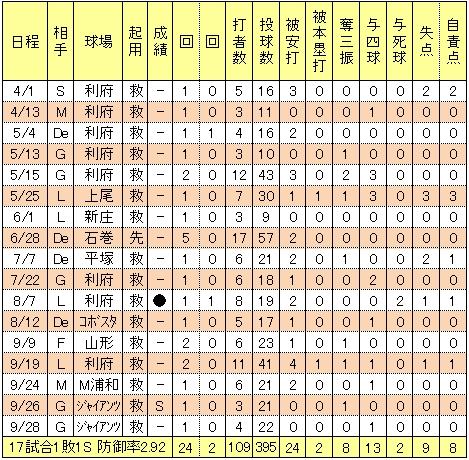 楽天相沢晋2014年投手成績