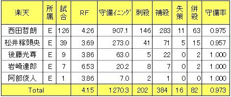楽天イーグルス2014年遊撃手レンジファクター