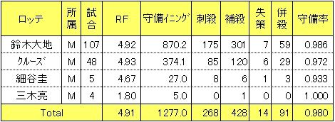 ロッテ2014年遊撃手レンジファクター