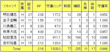 ソフトバンク2014年三塁手レンジファクター