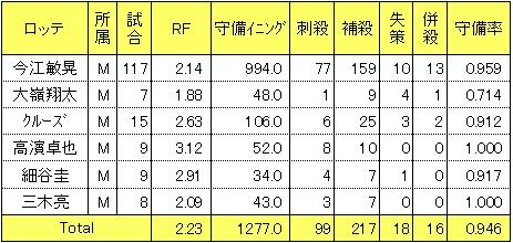 ロッテ2014年三塁手レンジファクター