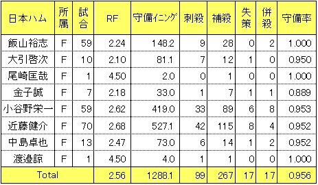 日本ハム2014年三塁手レンジファクター