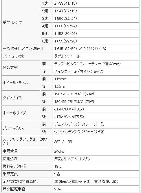 ZRX1200DAEG SPEC2