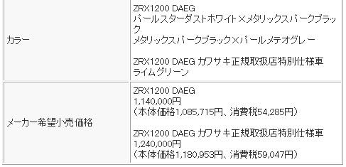 ZRX1200DAEG SPEC3