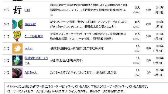 チーグル軽井沢ランキング6