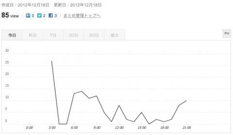21時点のグラフ