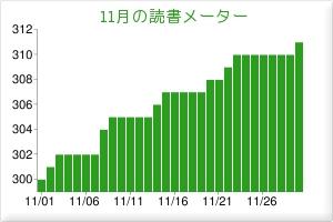 2010/11読書メーター