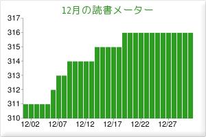 2010/12読書メーター