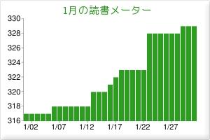 2011/01読書メーター