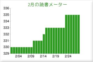 2011/02読書メーター