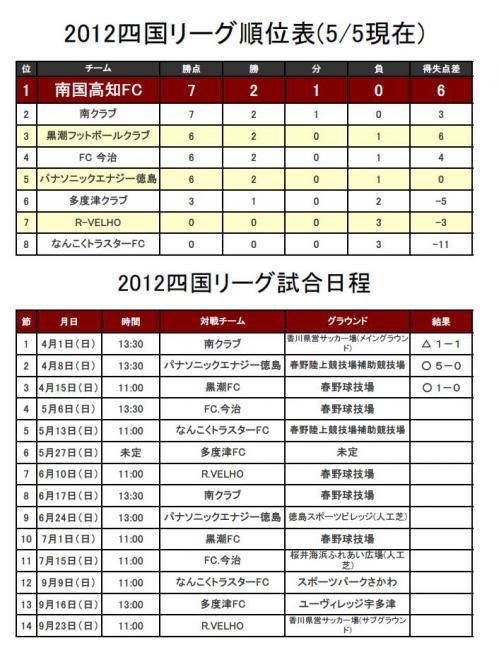 12-05-05 南国高知FC順位表試合日程