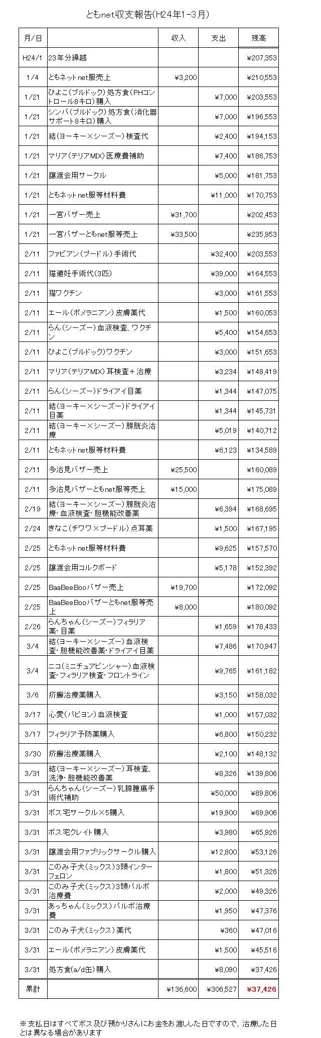 ともnet収支報告