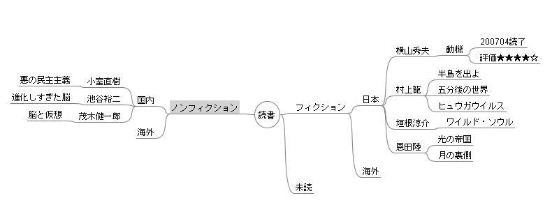 マインドマップ読書
