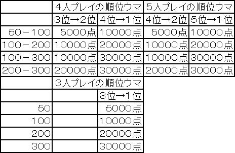 順位ウマの表