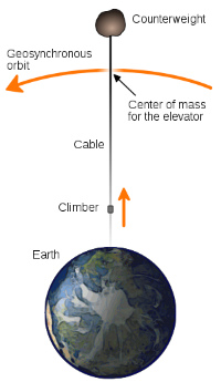 300px-Space_elevator_structural_diagram.jpg