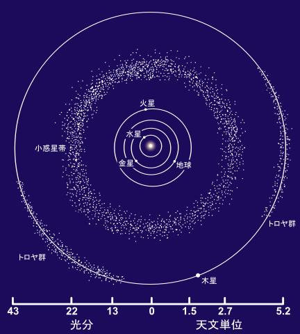 432px-Asteroid_Belt_ja.png