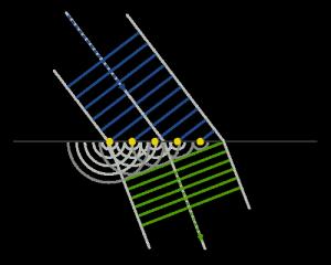 500px-Refraction_-_Huygens-Fresnel_principle.png