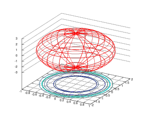 600px-Gnuplot_ellipsoid.png