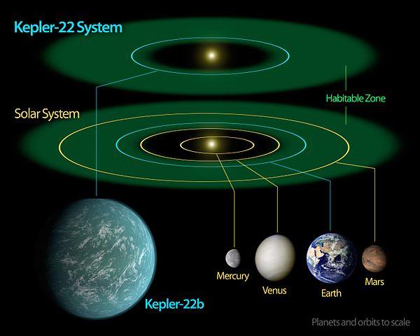 Kepler-22b_System_Diagram.jpg