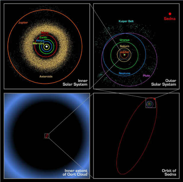 Oort_cloud_Sedna_orbit.jpg