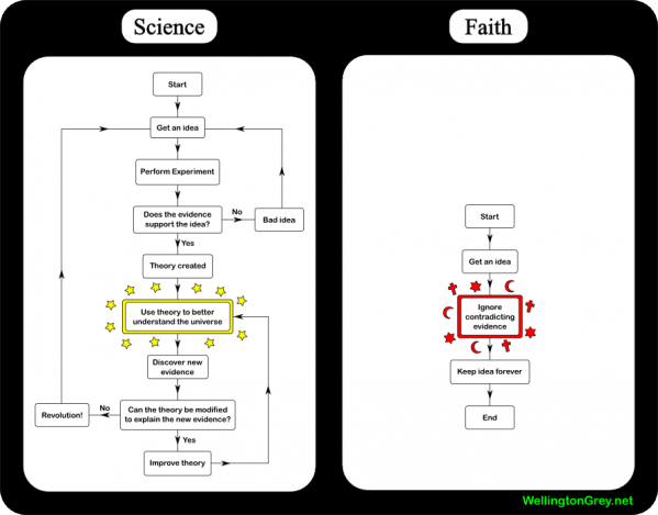 science-vs-faith.png
